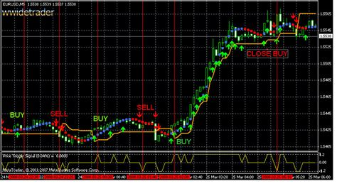 forex trading software free forex scalping software indicatore 171 inizia il