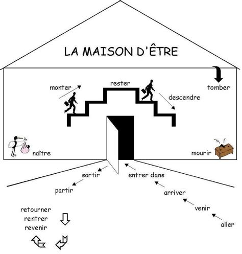 la maison d emilie houlgate all saints languages la maison d etre will this help you to learn your past tense verbs