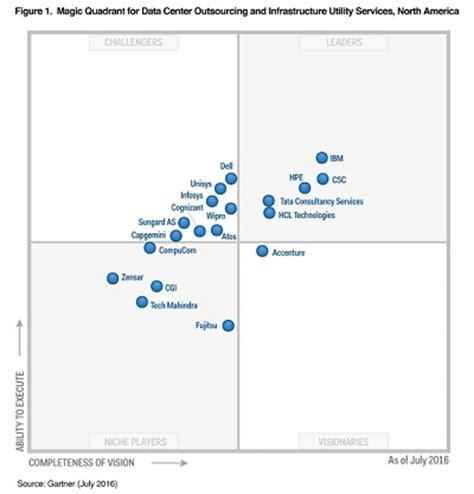 help desk to user ratio gartner ibm named a leader in gartner magic quadrant for data