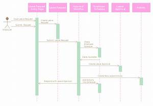 Diagramming Software For Designing Uml Sequence Diagrams