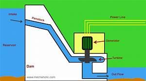 Hydro Power Plant   Working And Diagram   U2013 Mechxplain