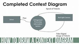 How To Draw A Simple Context Diagram  Infringement