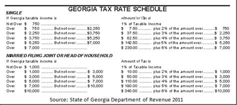 entering state tax breakpoints into total planning suite