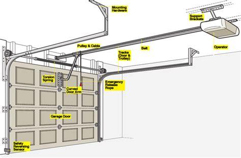 replace garage door garage door opener parts overhead door company of garden