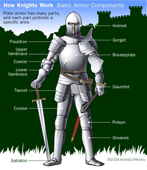armor si e social armor and weapons howstuffworks
