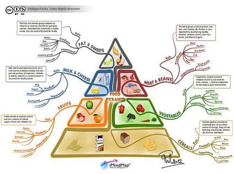 la piramide alimentare in francese la piramide alimentare ci aiuta a dimagrire e restare in