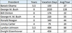 Presidential Vacation Comparison Chart U S Presidents On Vacation Norbert Haupt