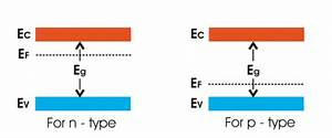Energy Bands Of Silicon