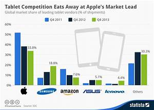 Chart: Tablet Competition Eats Away at Apple's Market Lead ...