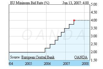 bid rate fed funds rate and ecb minimum bid rate