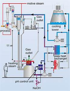 Vacuum Systems  Alkaline Closed Loop  Acl Warm  Mixing
