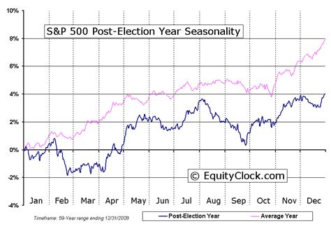 sp  index  year election cycle seasonal charts