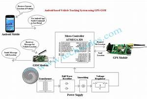 Android Based Vehicle Tracking System Using Gps