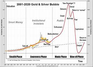 In Three To Five Years Gold Price Will Be Priceless Gold
