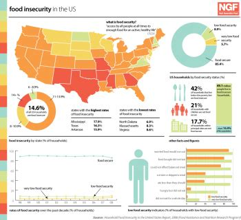 food insecurity seg wiki