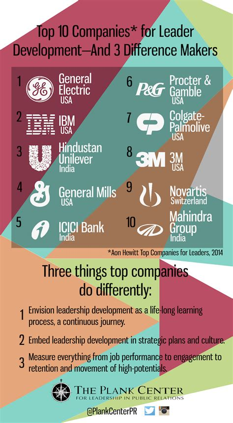 top  companies  leadership development  plank