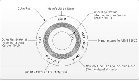 Spiral Wound Gasket From Kukil Inntot Co., Ltd. B2b