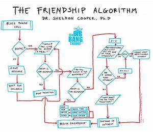 A Is For Algorithm  The A
