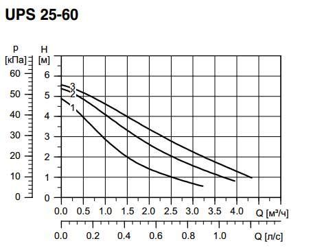 Какие электроприборы потребляют больше всего энергии — таблица расхода электроэнергии бытовыми приборами