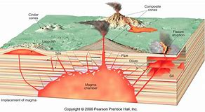 Hd wallpapers fissure volcano diagram e3dandroide3d hd wallpapers fissure volcano diagram ccuart Images