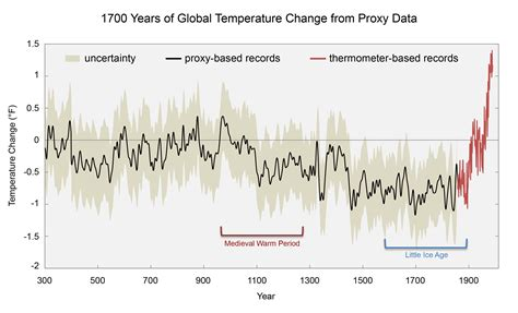 What's the difference between global warming and climate ...