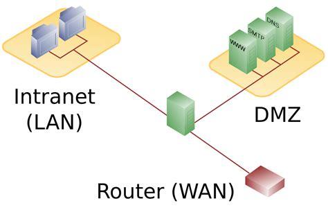 filedmz network diagram  firewallsvg wikipedia