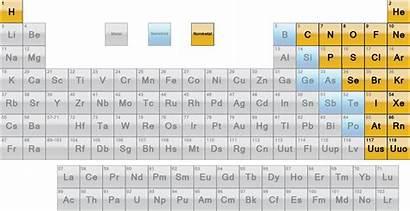 Nonmetals Elements Nonmetal Covalent Compounds Formulas Chemical