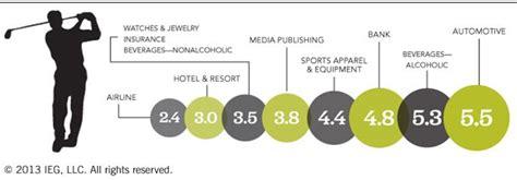 golf sponsorship spending  total  billion