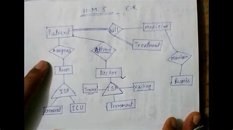 model hospital management system  uptu lec