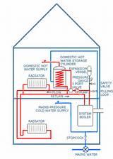 Boiler system unvented cylinder boiler system unvented cylinder boiler system pictures asfbconference2016 Choice Image