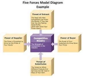 five forces model essay