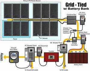 Grid Tied Solar System With Battery Bank