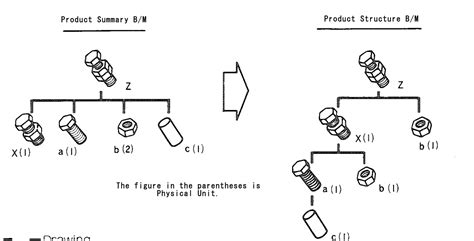 product structure bm term starts  p mrp