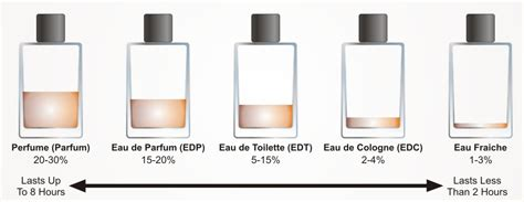 eau du toilette vs parfum a gentleman s world