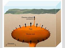 Earth's devastating supervolcanoes powered by density