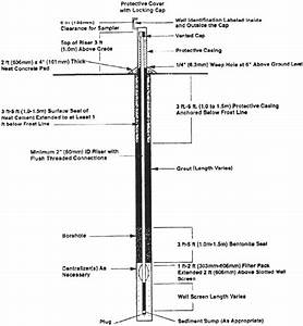 16  Schematic Of A Groundwater Monitoring Well Source  U S