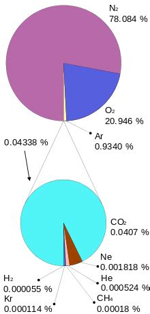 atmosphere of earth wikipedia