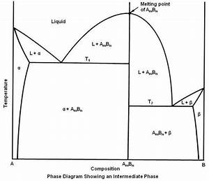 Practical Maintenance  U00bb Blog Archive  U00bb Phase Diagrams  Part 2