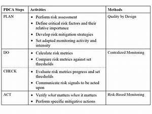 A centralized monitoring approach using excel for the for Clinical trial template
