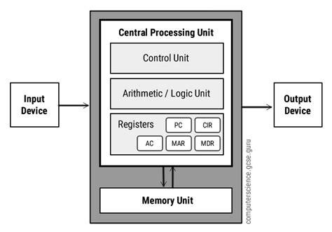Von Neumann Architecture Computer Science Gcse Guru