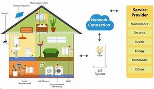 Schematic Of The Operation Of An Smart Home System Based On Iot