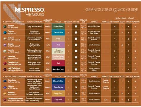 nespresso vertuoline coffee espresso vertuoline