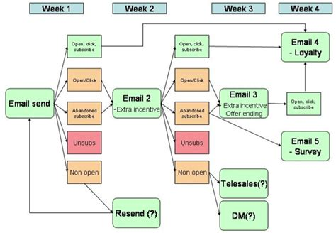 caign email to template mailchimp email automation flowchart by smart insights digital