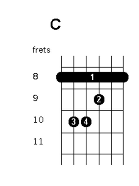 chord position variations guitar chords world