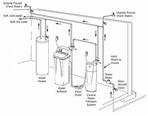 Installing A Water Softener Diagram