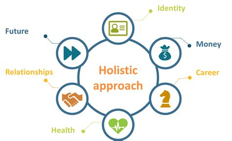 Results Based Holistic Approach