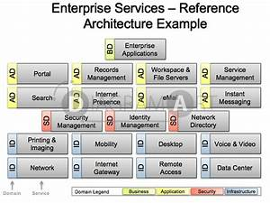 Enterprise Services  U2013 Reference Architecture Example