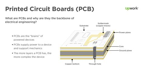 Basics Printed Circuit Board Pcb Design