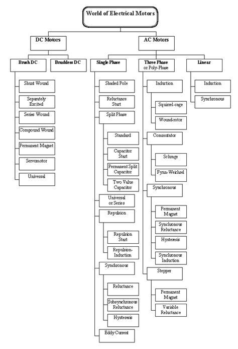 Types Of Ac Motor by Motors