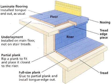 how to install hardwood floor on stairs new floor